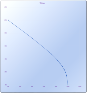 CHart showing water level
