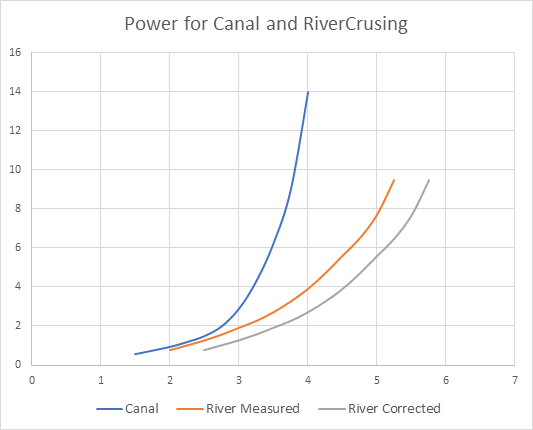 Chart showing the power required to cruise a Narrowboat on a |River ccompared with on a Canal